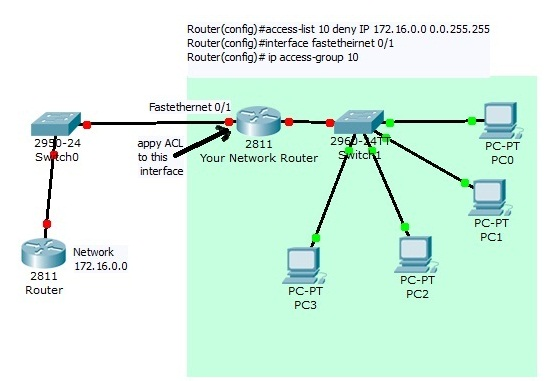 Access Control List Configuration on Cisco Router
