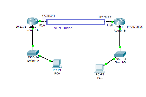 Cisco VPN Configuration in IOS Routers | securitywing