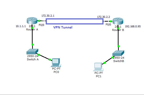 Cisco VPN Configuration in IOS Routers