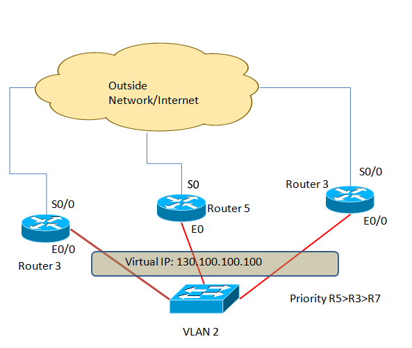HSRP Configuration(Hot Standby Routing Protocol)