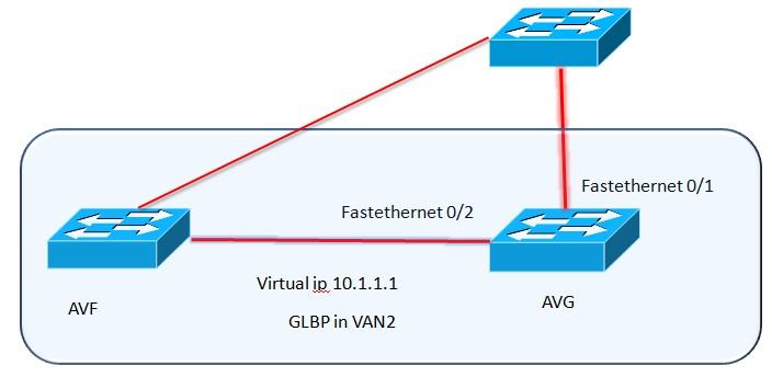 GLBP-Gateway Load Balancing Protocol Configuration