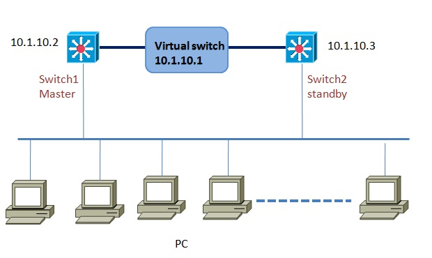 VRRP Configuration(virtual router redundancy protocol)