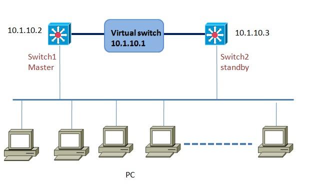 vrrp configuration