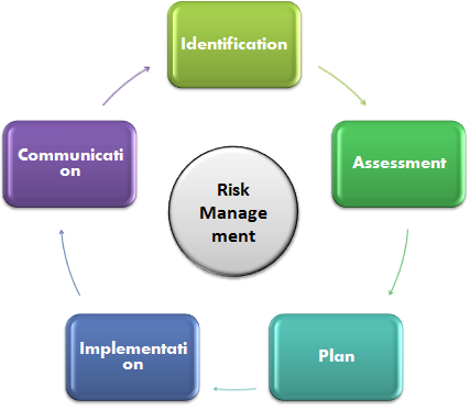Risk Management Process Simplified