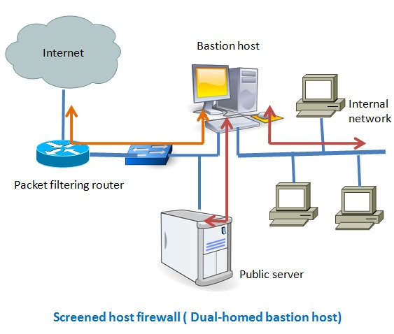 Secured Cards >> 7 Different Types of Firewalls | securitywing