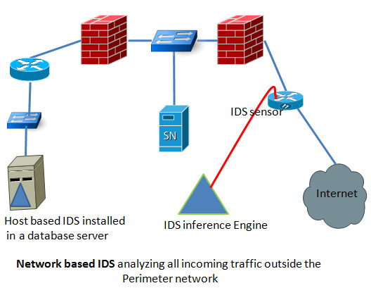 Host Based Ids Vs  work Based Ids on alarm system diagram