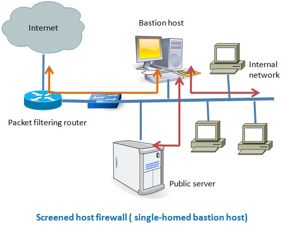 7 Different Types of Firewalls
