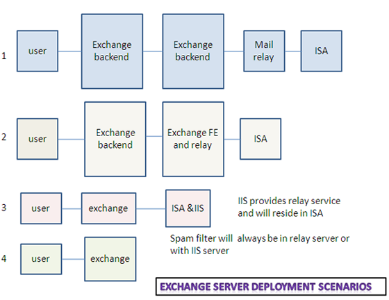 exchange server deployment