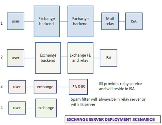 exchange server deployment