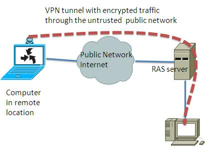 what is vpn and its basics