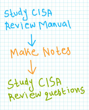 CISA exam preparation tips