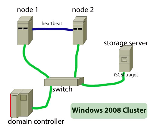 how to create windows 2008 cluster