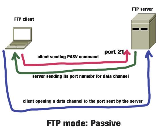 passive ftp mode