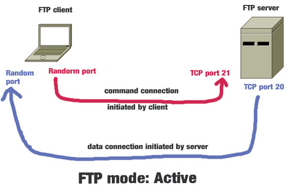 Active vs Passive FTP Mode: Which One is More Secure?