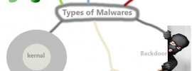 7 types of malware