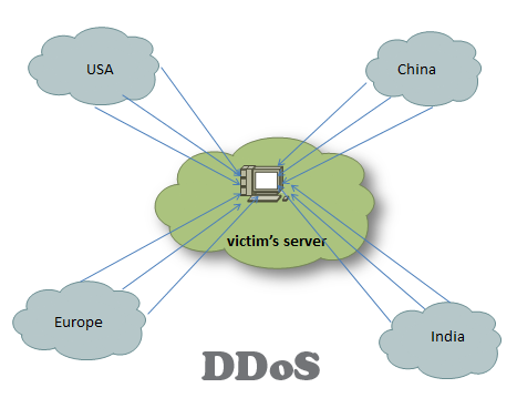 15 Ways to Stop DDoS Attacks in your Network