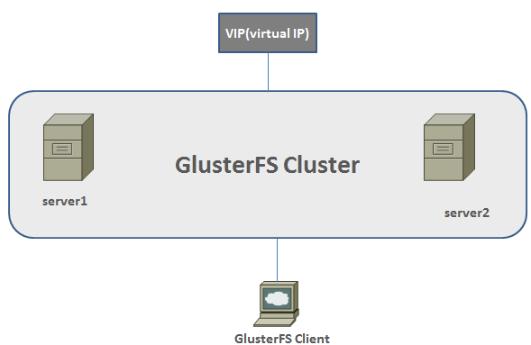 GulsterFS cluster for high availability web server