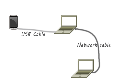 intenet connection sharing with android mobile tethering