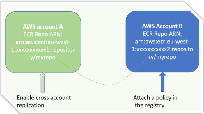 aws cross account ecr repository replication