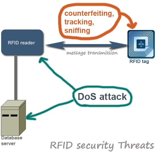 RFID security threats