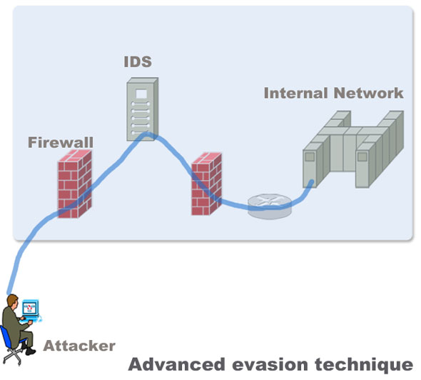 How to Protect Networks against Advanced Evasion Techniques(AET)