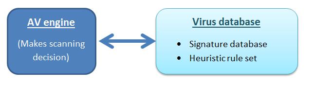 antivirus engine and virus database