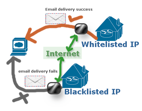 how to check blacklisted IP of webserver
