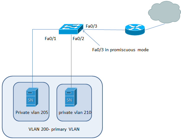 How to Configure Cisco Private VLANs in 4 Easy Steps