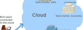 cloud privacy issues