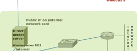 direct access windows server 2012