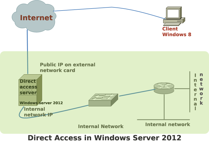direct access windows server 2012