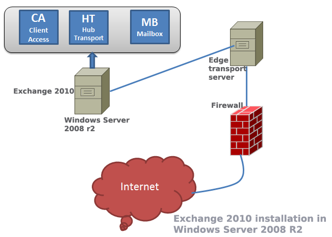exchange server 2010 installation