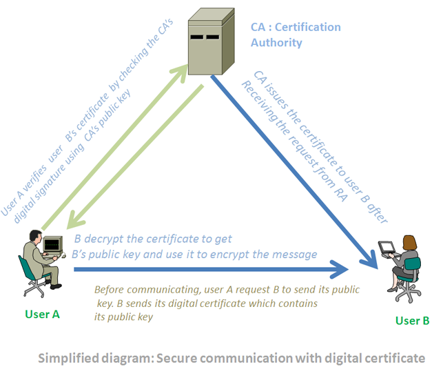 how digital certificate works