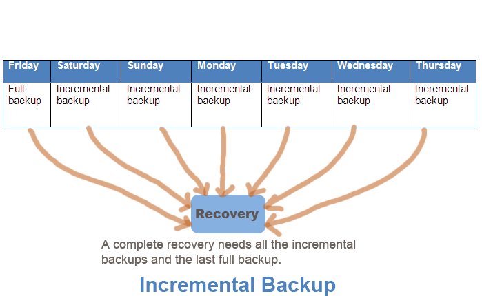Types of Backup-Difference between full, incremental and differential backup