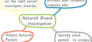 network security breach investigation