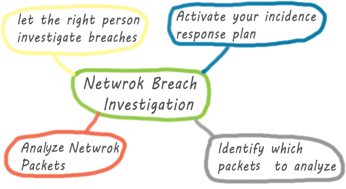 Tips for Network Security Breach Investigation