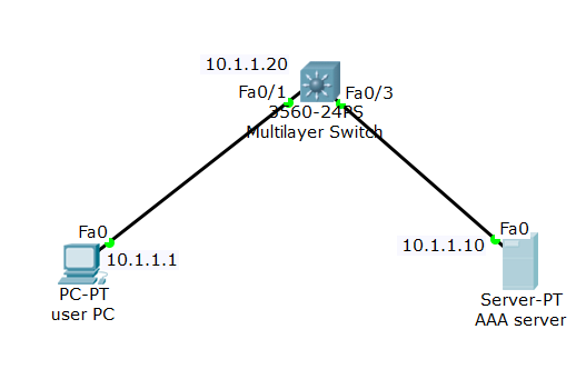 packet tracer setup with AAA and Cisco switch