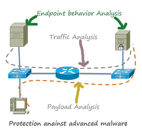 How to Protect Network Against Advanced Malware