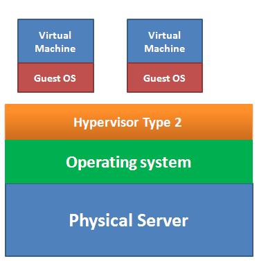 hypervisor type 2