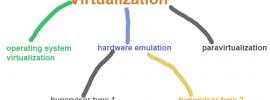 types-of-virtualization
