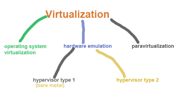 Types of Virtualization Technology-Advantages vs. Disadvantages