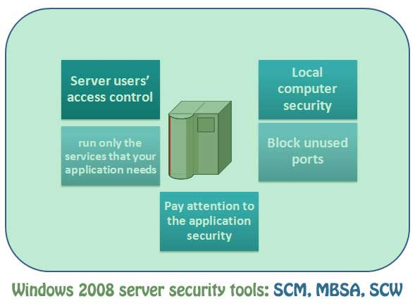 Windows 2008 Server Security Hardening with Automated Tools